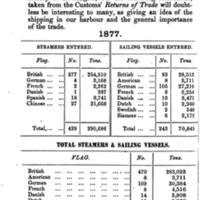 Estadística de comercio marítimo en Xiamen