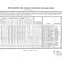 Estadísticas del Vicariato dominico de Fujian Norte